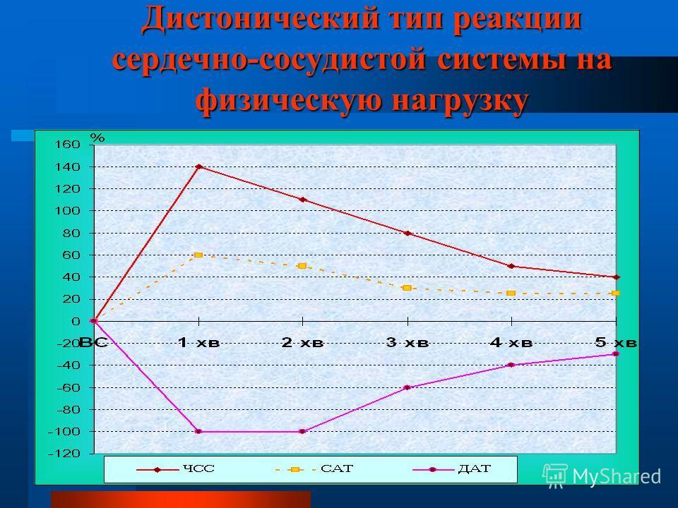 Дистонический тип реакции сердечно-сосудистой системы на физическую нагрузку