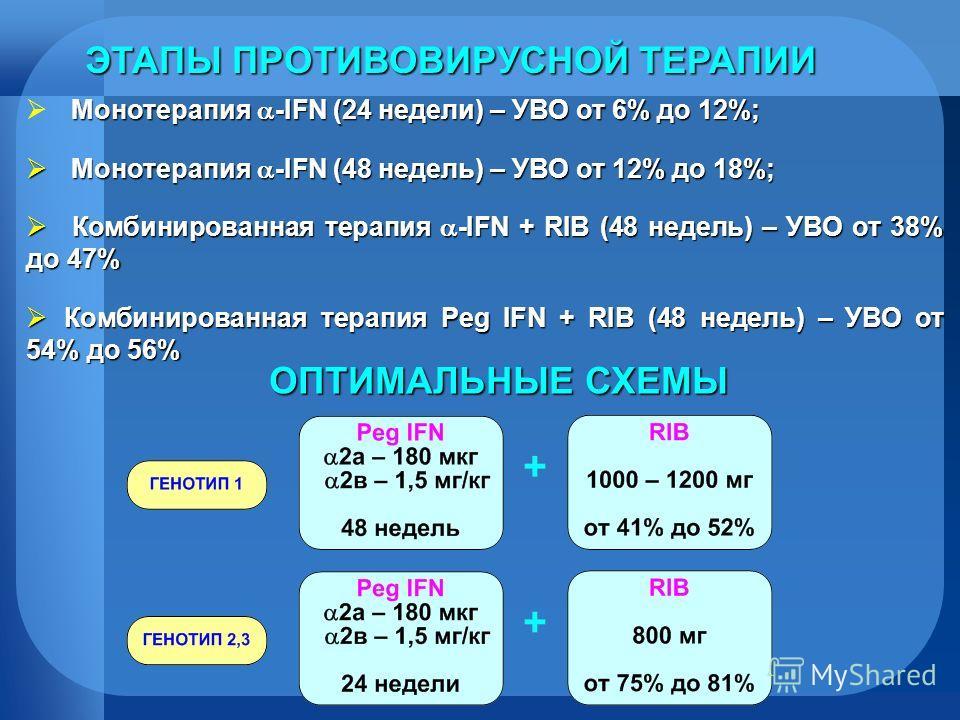 Монотерапия -IFN (24 недели) – УВО от 6% до 12%; Монотерапия -IFN (48 недель) – УВО от 12% до 18%; Монотерапия -IFN (48 недель) – УВО от 12% до 18%; Комбинированная терапия -IFN + RIB (48 недель) – УВО от 38% до 47% Комбинированная терапия -IFN + RIB
