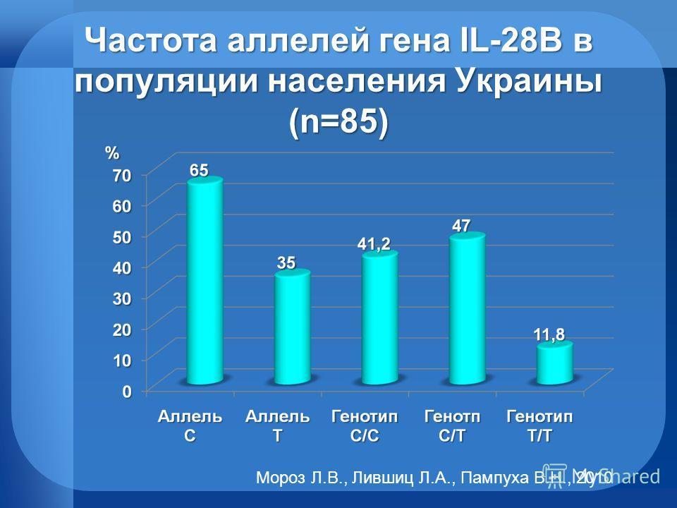 Частота аллелей гена IL-28B в популяции населения Украины (n=85) Мороз Л.В., Лившиц Л.А., Пампуха В.Н., 2010