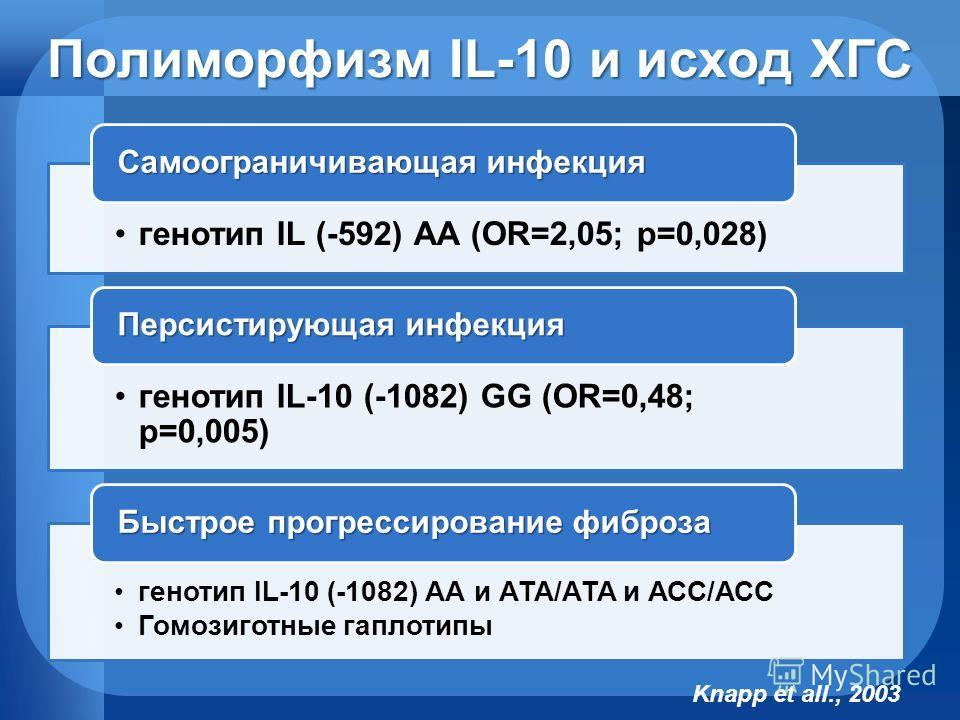 Полиморфизм IL-10 и исход ХГС генотип IL (-592) АА (OR=2,05; p=0,028) Самоограничивающая инфекция генотип IL-10 (-1082) GG (OR=0,48; p=0,005) Персистирующая инфекция генотип IL-10 (-1082) АА и АТА/АТА и АСС/АСС Гомозиготные гаплотипы Быстрое прогресс