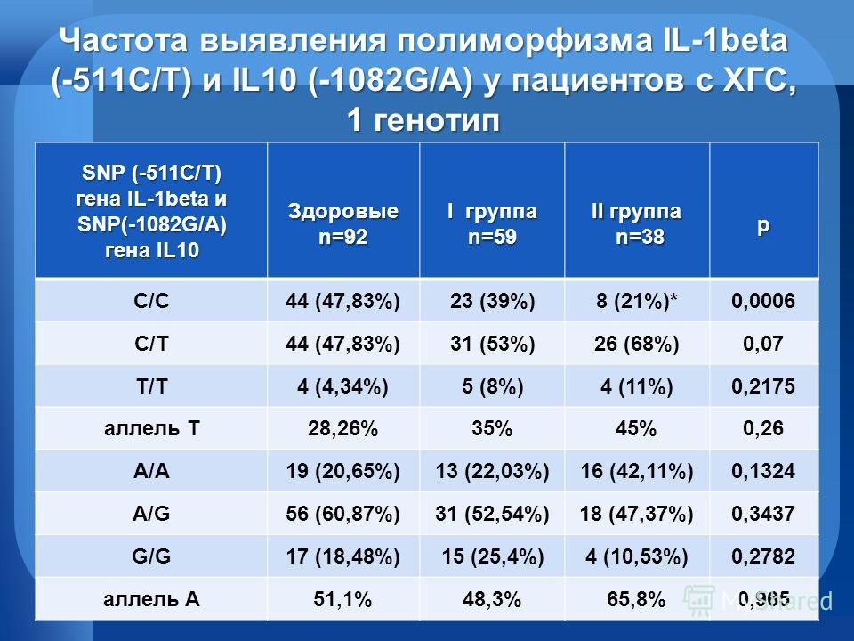 Частота выявления полиморфизма IL-1beta (-511C/T) и IL10 (-1082G/A) у пациентов с ХГС, 1 генотип SNP (-511C/T) гена IL-1beta и SNP(-1082G/A) гена IL10 Здоровые n=92 I группа n=59 II группа n=38 n=38p С/С44 (47,83%)23 (39%)8 (21%)*0,0006 С/Т44 (47,83%