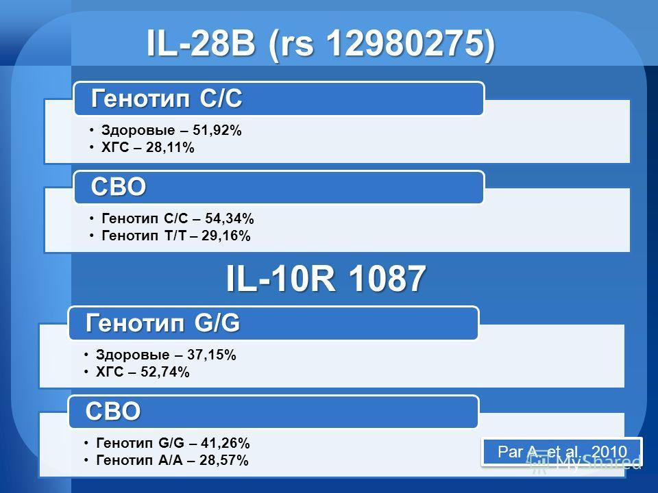 IL-28B (rs 12980275) Здоровые – 51,92% ХГС – 28,11% Генотип С/С Генотип С/С – 54,34% Генотип Т/Т – 29,16% СВО IL-10R 1087 Здоровые – 37,15% ХГС – 52,74% Генотип G/G Генотип G/G – 41,26% Генотип А/А – 28,57% СВО Par A. et al., 2010
