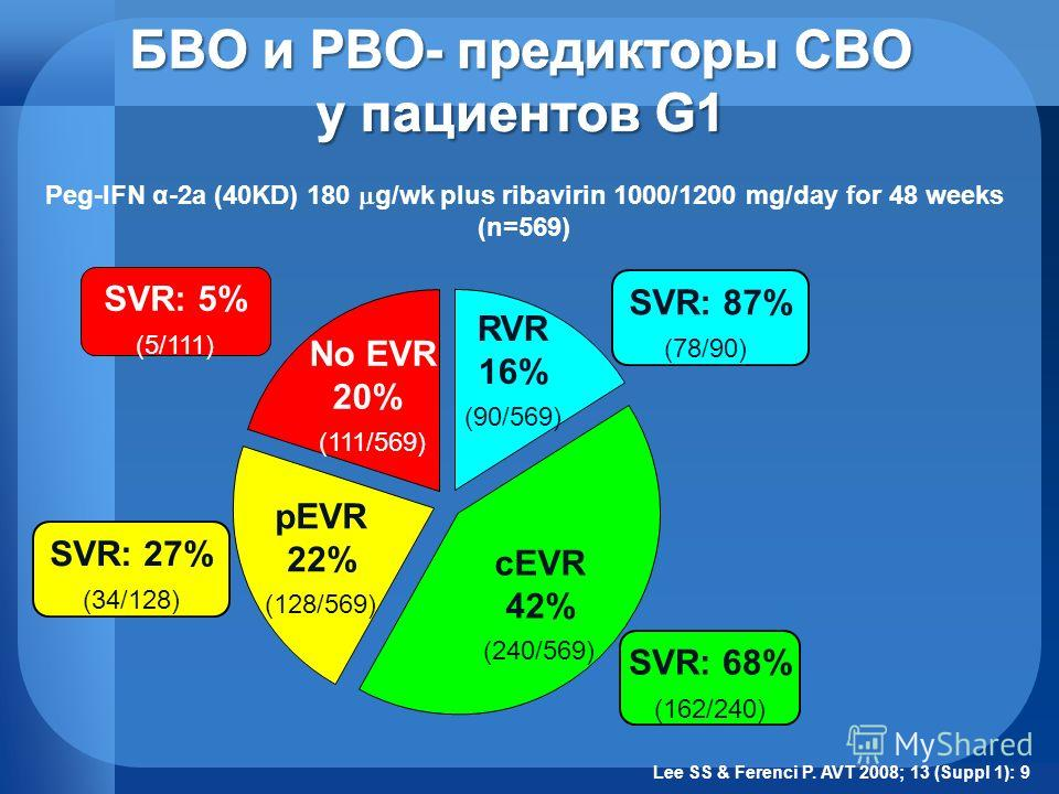 RVR 16% (90/569) cEVR 42% (240/569) pEVR 22% (128/569) No EVR 20% (111/569) SVR: 87% (78/90) SVR: 5% (5/111) SVR: 27% (34/128) SVR: 68% (162/240) Peg-IFN α-2a (40KD) 180 g/wk plus ribavirin 1000/1200 mg/day for 48 weeks (n=569) Lee SS & Ferenci P. AV