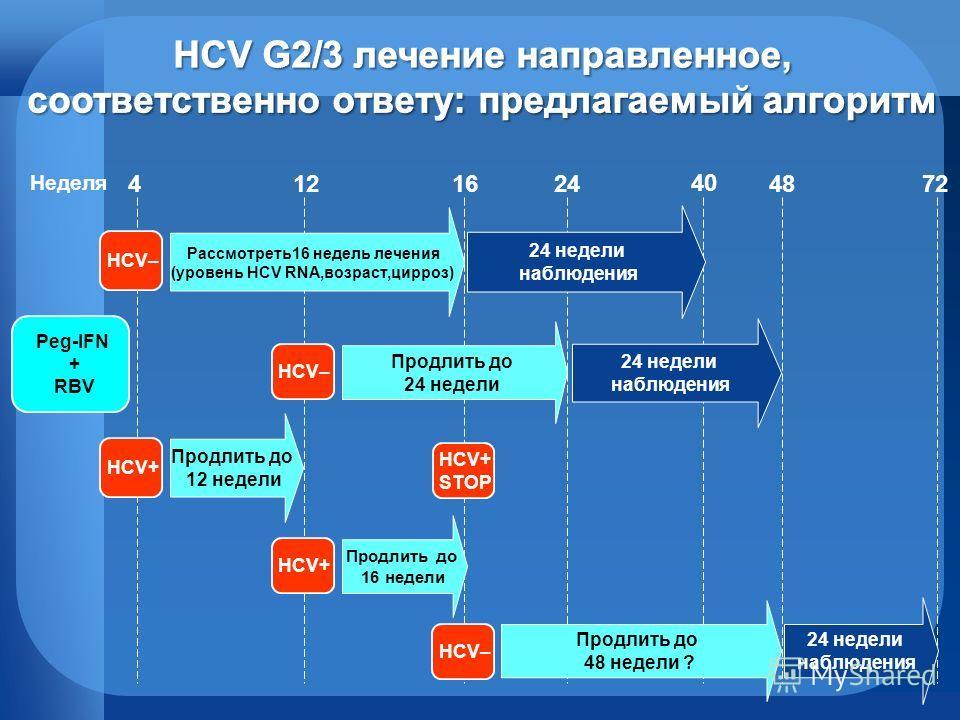 12162448724 Продлить до 16 недели HCV+ Неделя Продлить до 12 недели HCV+ HCV+ STOP Рассмотреть16 недель лечения (уровень HCV RNA,возраст,цирроз) HCV– 24 недели наблюдения Продлить до 24 недели HCV– 24 недели наблюдения Продлить до 48 недели ? HCV– 24