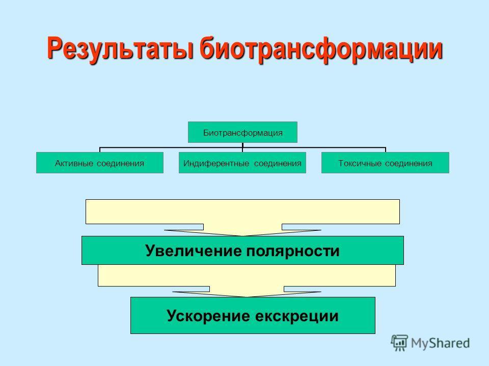 Результаты биотрансформации Увеличение полярности Ускорение екскреции Биотрансформаци я Активные соединения Индиферентные соединения Токсичные соединения