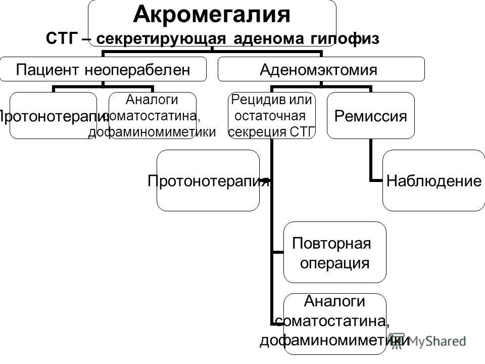 Акромегалия СТГ – секретирующая аденома гипофиз Пациент неоперабелен Протонотерапия Аналоги соматостатина, дофаминомиметики Аденомэктомия Рецидив или остаточная секреция СТГ Повторная операция Аналоги соматостатина, дофаминомиметики Протонотерапия Ре