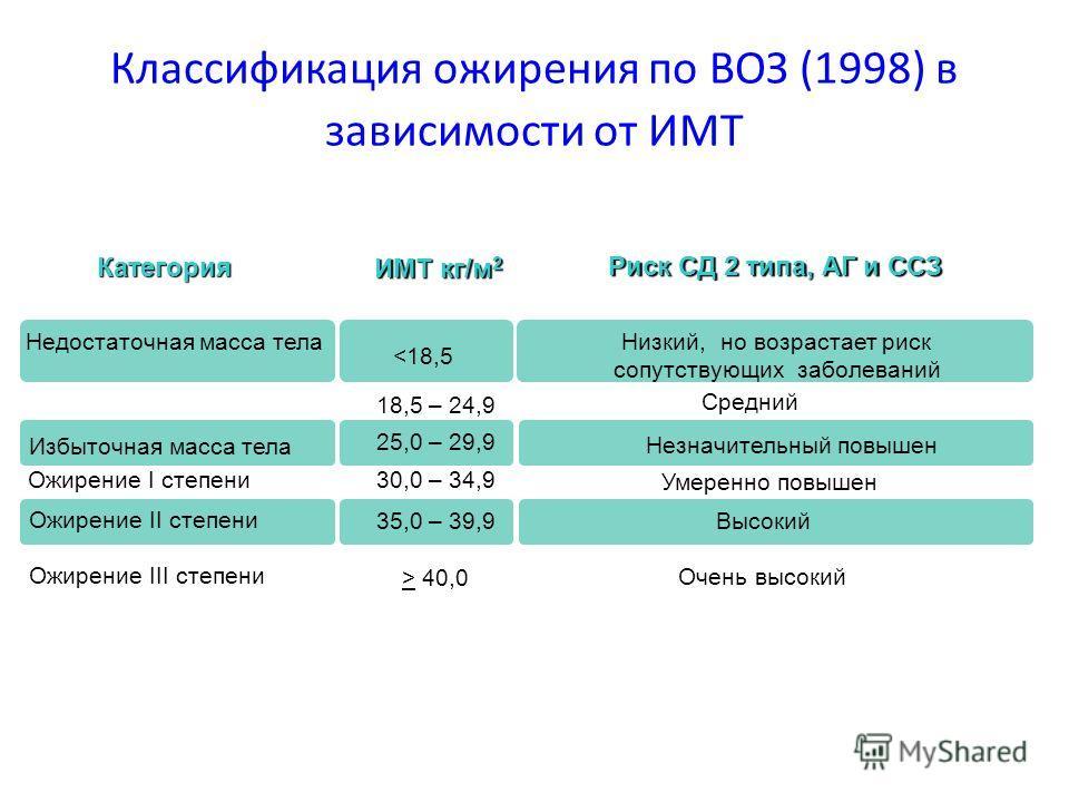 Классификация ожирения по ВОЗ (1998) в зависимости от ИМТ Риск СД 2 типа, АГ и ССЗ Риск СД 2 типа, АГ и ССЗ ИМТ кг/м 2 Категория Очень высокий > 40,0 Ожирение III степени Высокий35,0 – 39,9 Ожирение II степени Умеренно повышен Незначительный повышен