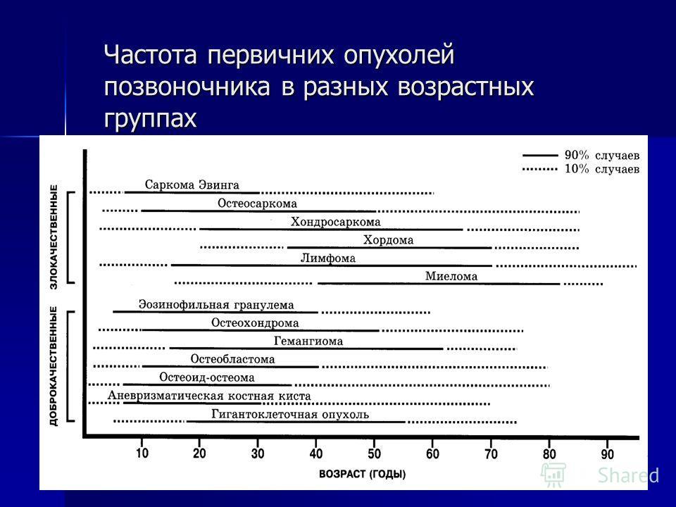 Частота первичних опухолей позвоночника в разных возрастных группах
