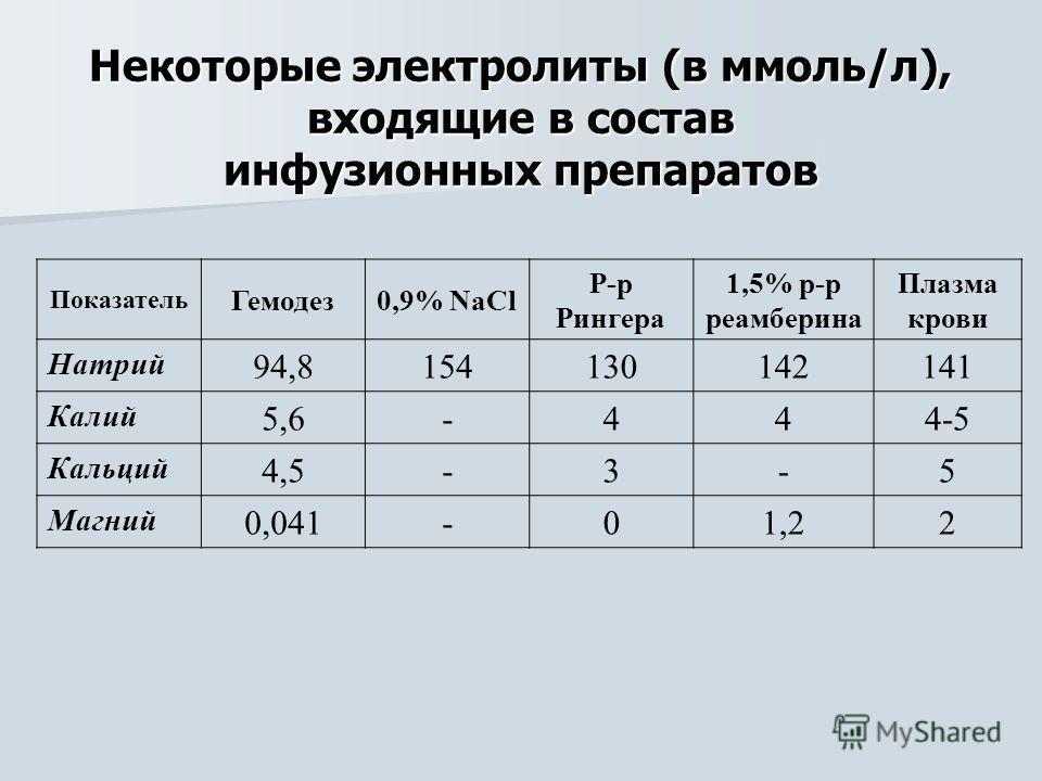Некоторые электролиты (в ммоль/л), входящие в состав инфузионных препаратов Показатель Гемодез0,9% NaCl Р-р Рингера 1,5% р-р реамберина Плазма крови Натрий 94,8154130142141 Калий 5,6-444-5 Кальций 4,5-3-5 Магний 0,041-01,22