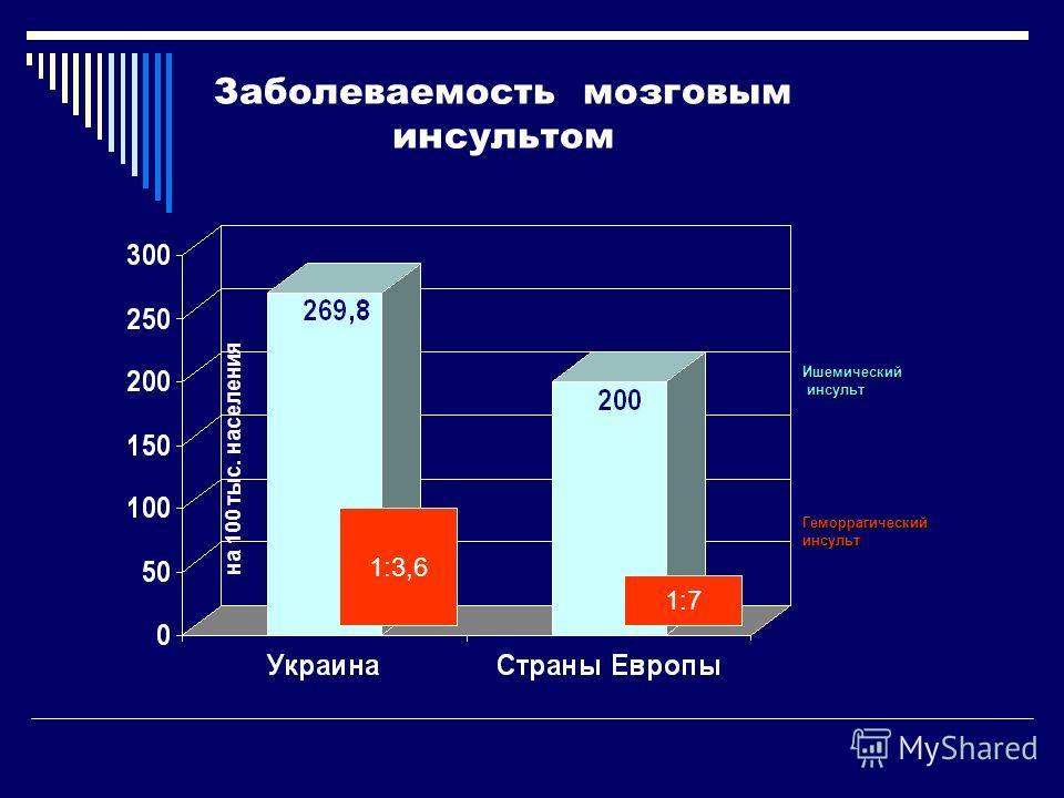 Заболеваемость мозговым инсультом 1:3,6 1:7 Геморрагический инсульт Ишемический инсульт на 100 тыс. населения
