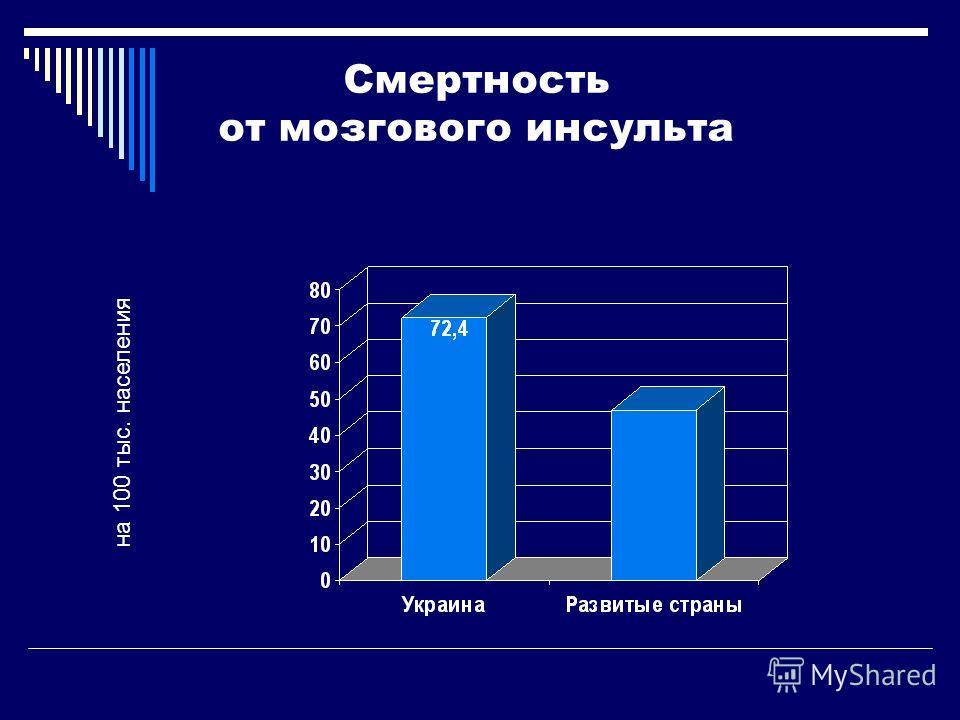 Смертность от мозгового инсульта на 100 тыс. населения