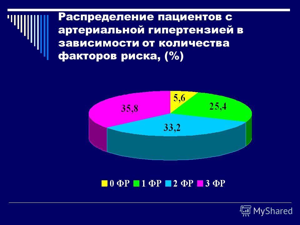 Распределение пациентов с артериальной гипертензией в зависимости от количества факторов риска, (%)