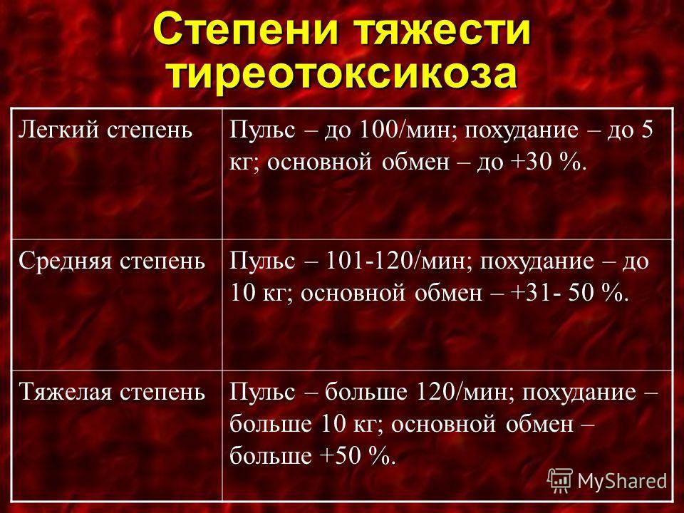 Степени тяжести тиреотоксикоза Легкий степеньПульс – до 100/мин; похудание – до 5 кг; основной обмен – до +30 %. Средняя степеньПульс – 101-120/мин; похудание – до 10 кг; основной обмен – +31- 50 %. Тяжелая степеньПульс – больше 120/мин; похудание –