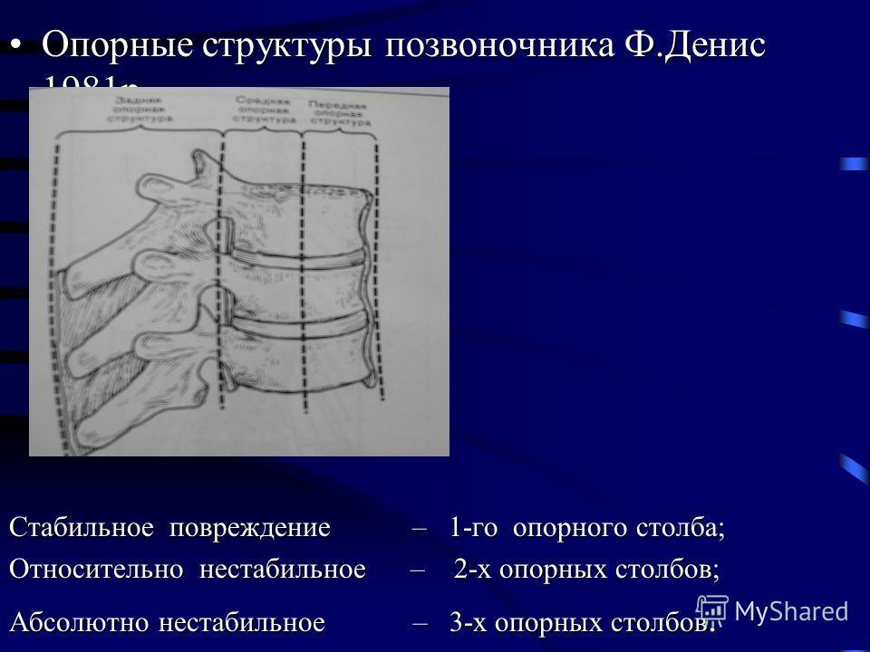 Опорные структуры позвоночника Ф.Денис 1981р.Опорные структуры позвоночника Ф.Денис 1981р. Стабильное повреждение – 1-го опорного столба; Относительно нестабильное – 2-х опорных столбов; Абсолютно нестабильное – 3-х опорных столбов.