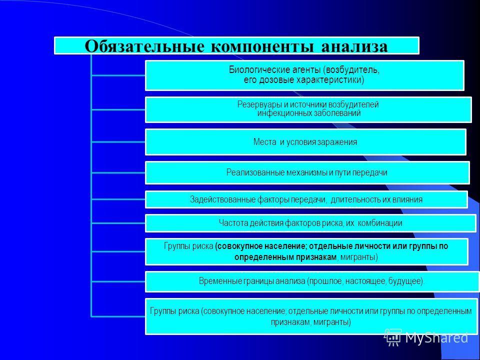 Обязательные компоненты анализа Биологические агенты (возбудитель, его дозовые характеристики) Резервуары и источники возбудителей инфекционных заболеваний Места и условия заражения Реализованные механизмы и пути передачи Задействованные факторы пере