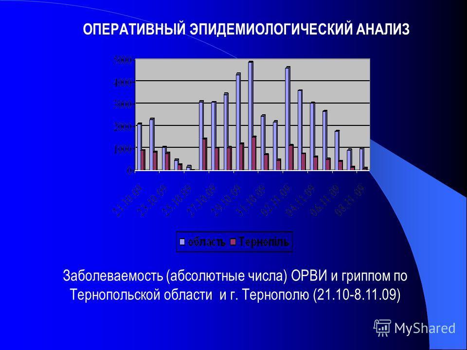 Заболеваемость (абсолютные числа) ОРВИ и гриппом по Тернопольской области и г. Тернополю (21.10-8.11.09) ОПЕРАТИВНЫЙ ЭПИДЕМИОЛОГИЧЕСКИЙ АНАЛИЗ