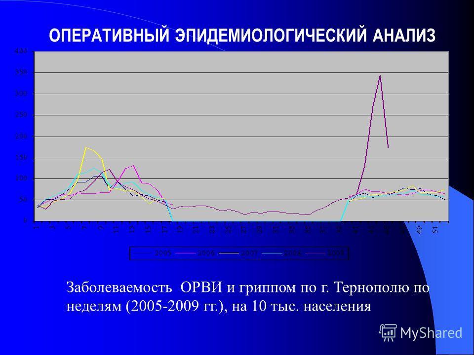 Заболеваемость ОРВИ и гриппом по г. Тернополю по неделям (2005-2009 гг.), на 10 тыс. населения ОПЕРАТИВНЫЙ ЭПИДЕМИОЛОГИЧЕСКИЙ АНАЛИЗ