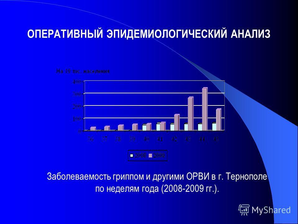 Заболеваемость гриппом и другими ОРВИ в г. Тернополе по неделям года (2008-2009 гг.).