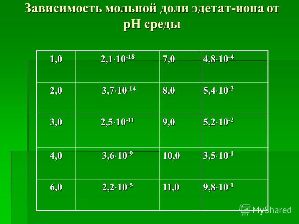 Зависимость мольной доли эдетат-иона от рН среды 1,0 2,1 10 -18 7,0 4,8 10 -4 2,0 3,7 10 -14 3,7 10 -148,0 5,4 10 -3 3,0 2,5 10 -11 9,0 5,2 10 -2 4,0 3,6 10 -9 10,0 3,5 10 -1 6,0 2,2 10 -5 11,0 9,8 10 -1