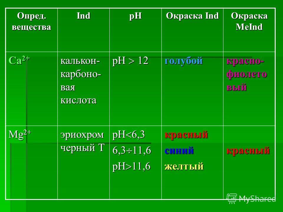 Опред. вещества IndpH Окраска Ind Окраска MeInd Са 2+ калькон- карбоно- вая кислота pH 12 голубой красно- фиолето вый Mg 2+ эриохром черный Т рН 6,3 6,3 11,6 рН 11,6 красныйсинийжелтыйкрасный
