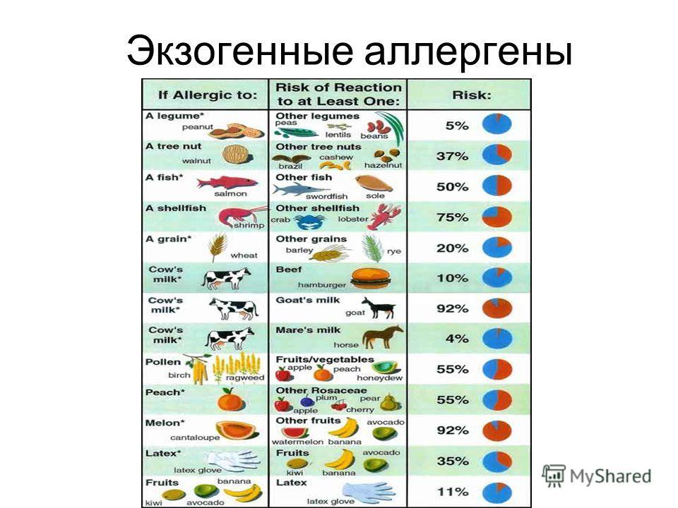 Экзогенные аллергены