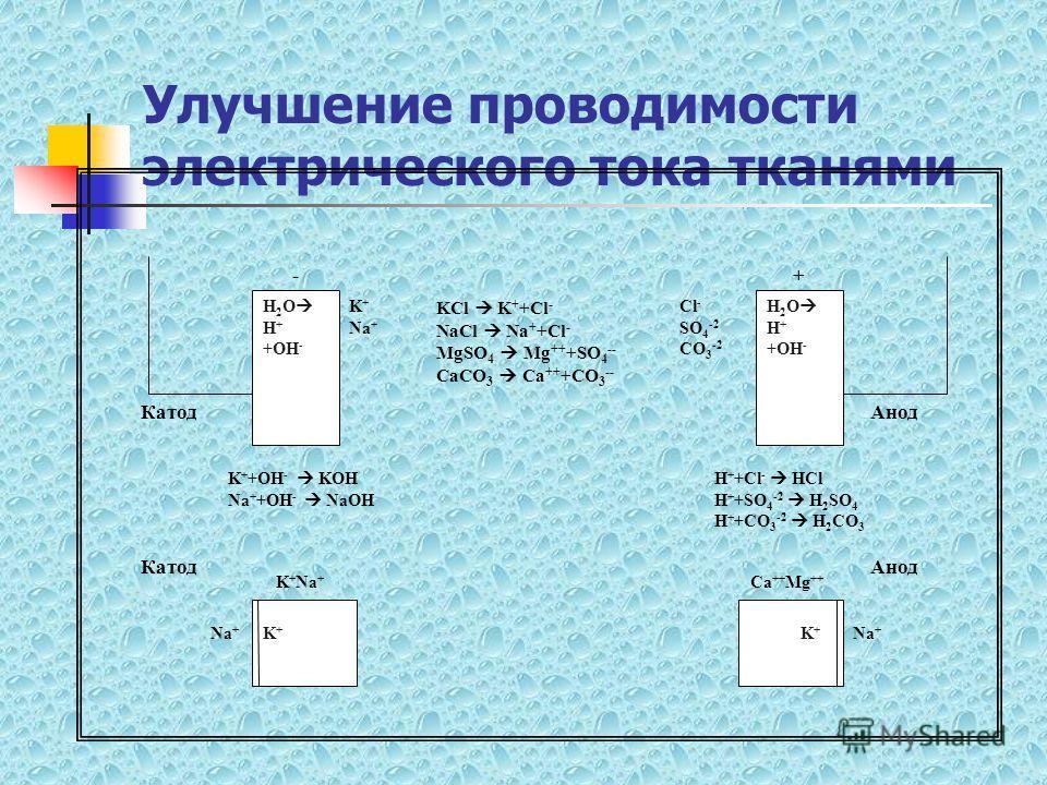 Улучшение проводимости электрического тока тканями H 2 O H + +OH - -+ K + Na + KCl K + +Cl - NaCl Na + +Cl - MgSO 4 Mg ++ +SO 4 -- CaCO 3 Ca ++ +CO 3 -- Cl - SO 4 -2 CO 3 -2 H 2 O H + +OH - КатодАнод КатодАнод K+K+ K+K+ Na + K + Na + Ca ++ Mg ++ K +