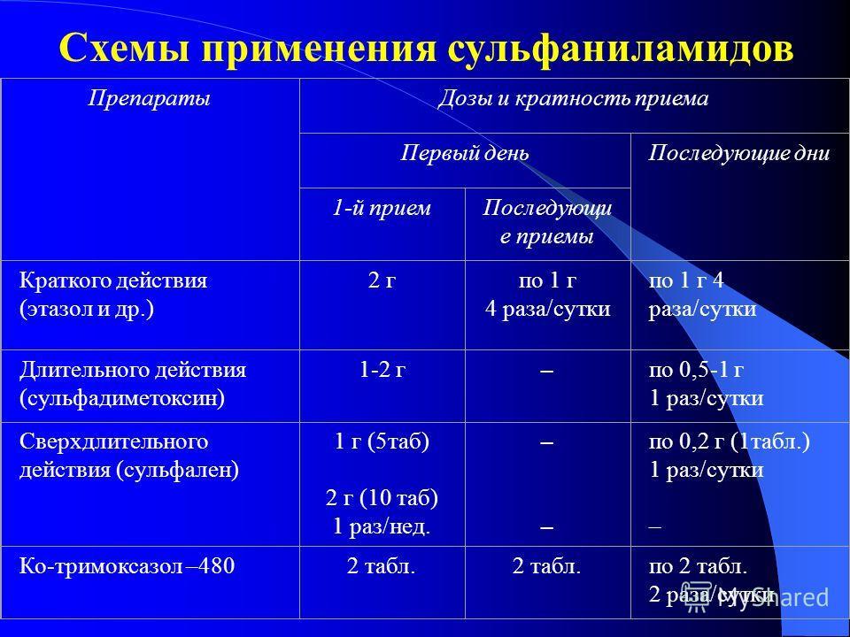 ПрепаратыДозы и кратность приема Первый деньПоследующие дни 1-й приемПоследующи е приемы Краткого действия (этазол и др.) 2 гпо 1 г 4 раза/сутки Длительного действия (сульфадиметоксин) 1-2 г–по 0,5-1 г 1 раз/сутки Сверхдлительного действия (сульфален