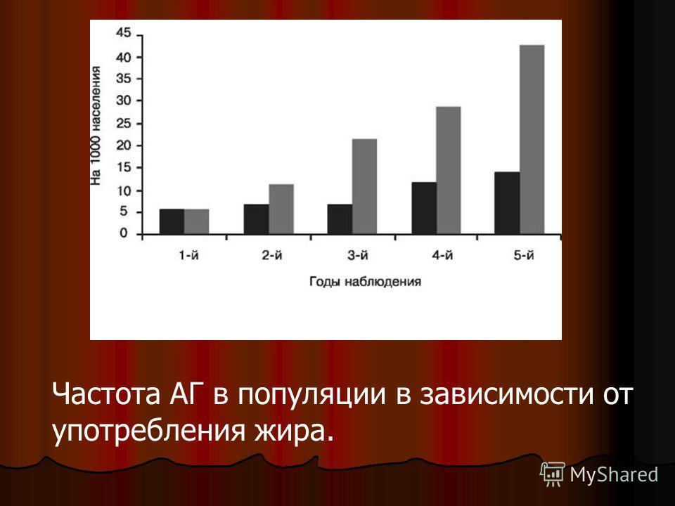 Частота аг в популяции в зависимости от употребления жира график Частота АГ в популяции в зависимости от употребления жира.