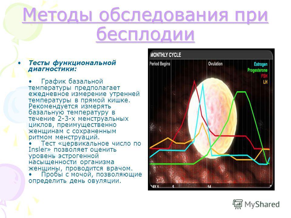 Методы обследования при бесплодии Методы обследования при бесплодии Тесты функциональной диагностики: График базальной температуры предполагает ежедневное измерение утренней температуры в прямой кишке. Рекомендуется измерять базальную температуру в т