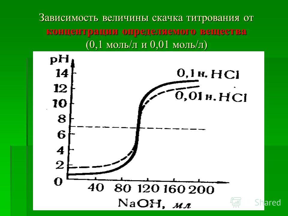 Зависимость величины скачка титрования от концентрации определяемого вещества (0,1 моль/л и 0,01 моль/л)