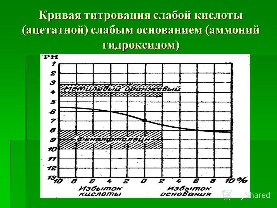 Кривая титрования слабой кислоты (ацетатной) слабым основанием (аммоний гидроксидом)