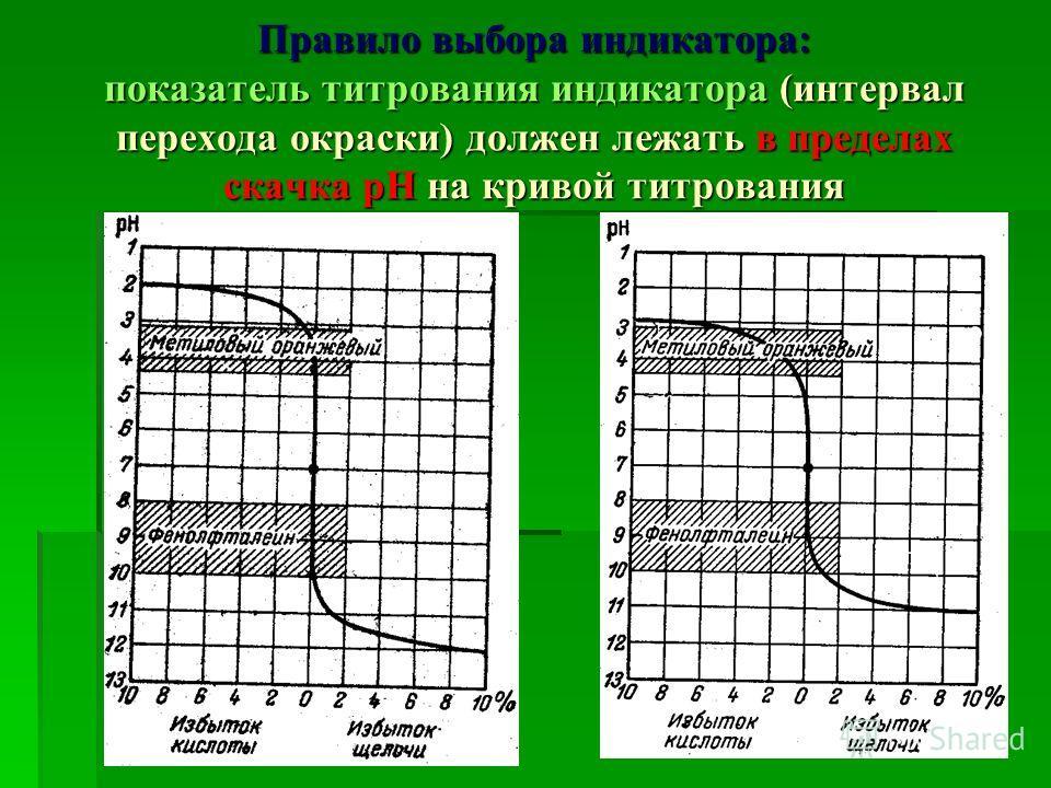 Правило выбора индикатора: показатель титрования индикатора (интервал перехода окраски) должен лежать в пределах скачка рН на кривой титрования