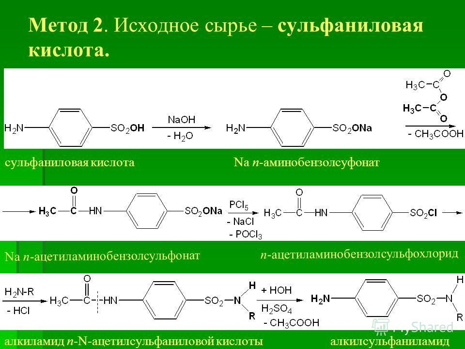 Метод 2. Исходное сырье – сульфаниловая кислота. сульфаниловая кислота Na п-аминобензолсуфонат Na п-ацетиламинобензолсульфонат п-ацетиламинобензолсульфохлорид алкиламид п-N-ацетилсульфаниловой кислоты алкилсульфаниламид