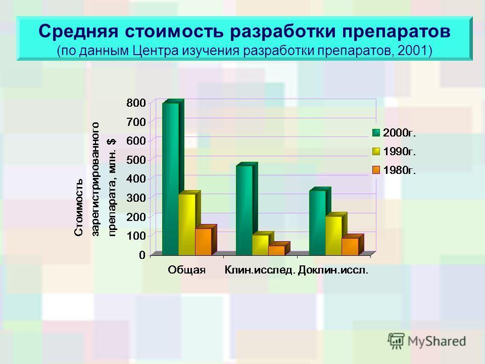 Средняя стоимость разработки препаратов (по данным Центра изучения разработки препаратов, 2001)