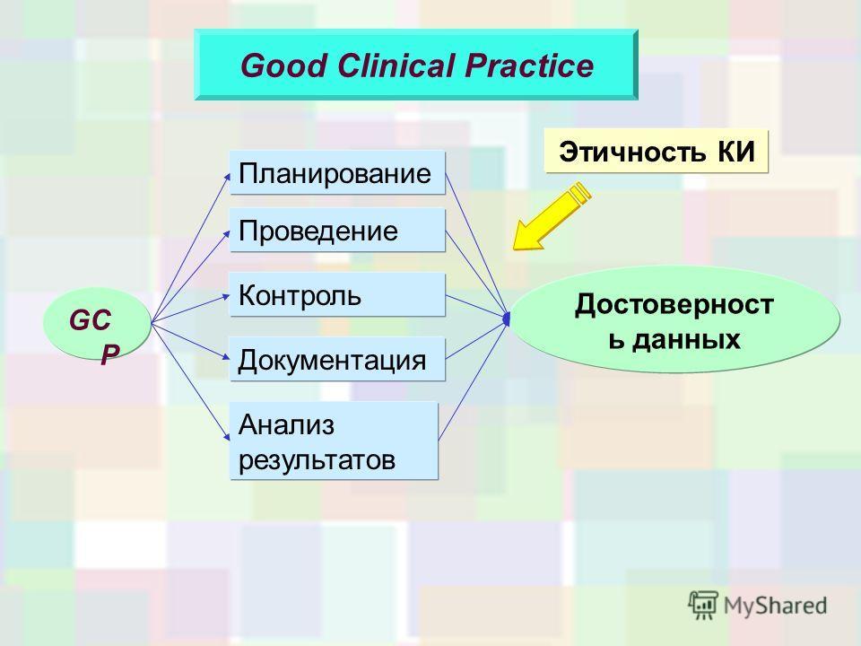 Good Clinical Practice GC P Планирование Проведение Контроль Анализ результатов Достоверност ь данных Документация Этичность КИ