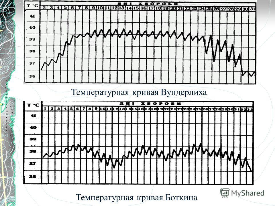 Температурная кривая Вундерлиха Температурная кривая Боткина