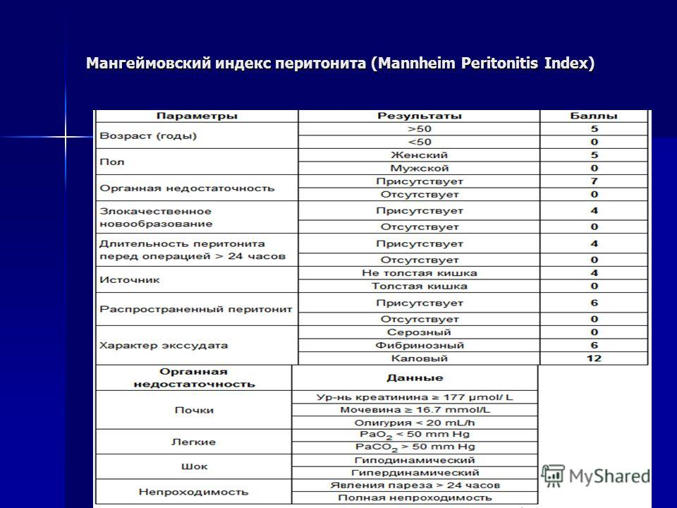 Мангеймовский индекс перитонита (Mannheim Peritonitis Index)