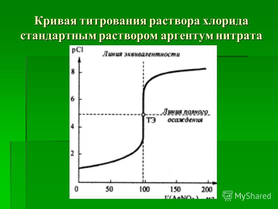 Кривая титрования раствора хлорида стандартным раствором аргентум нитрата