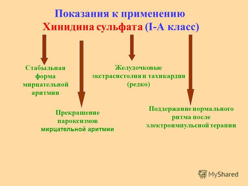 Показания к применению Хинидина сульфата (I-А класс) Cтабыльная форма мирцательной аритмии Прекращение пароксизмов мирцательной аритмии Желудочковые экстрасистолия и тахикардия (редко) Поддержание нормального ритма после электроимпульсной терапии