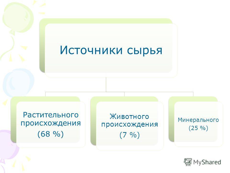 Источники сырья Растительного происхождения (68 %) Животного происхождения (7 %) Минерального (25 %)