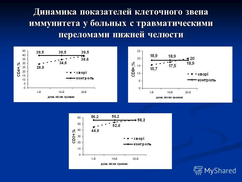 Динамика показателей клеточного звена иммунитета у больных с травматическими переломами нижней челюсти
