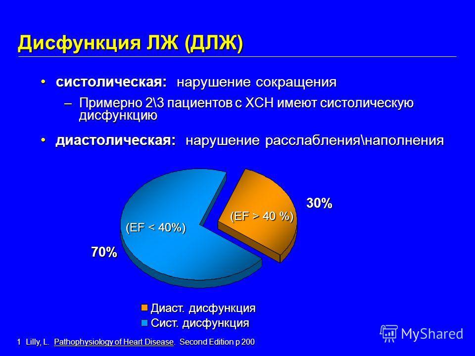 30% 70% Диаст. дисфункция Сист. дисфункция (EF < 40%) (EF > 40 %) Дисфункция ЛЖ (ДЛЖ) систолическая: нарушение сокращениясистолическая: нарушение сокращения –Примерно 2\3 пациентов с ХСН имеют систолическую дисфункцию диастолическая: нарушение рассла