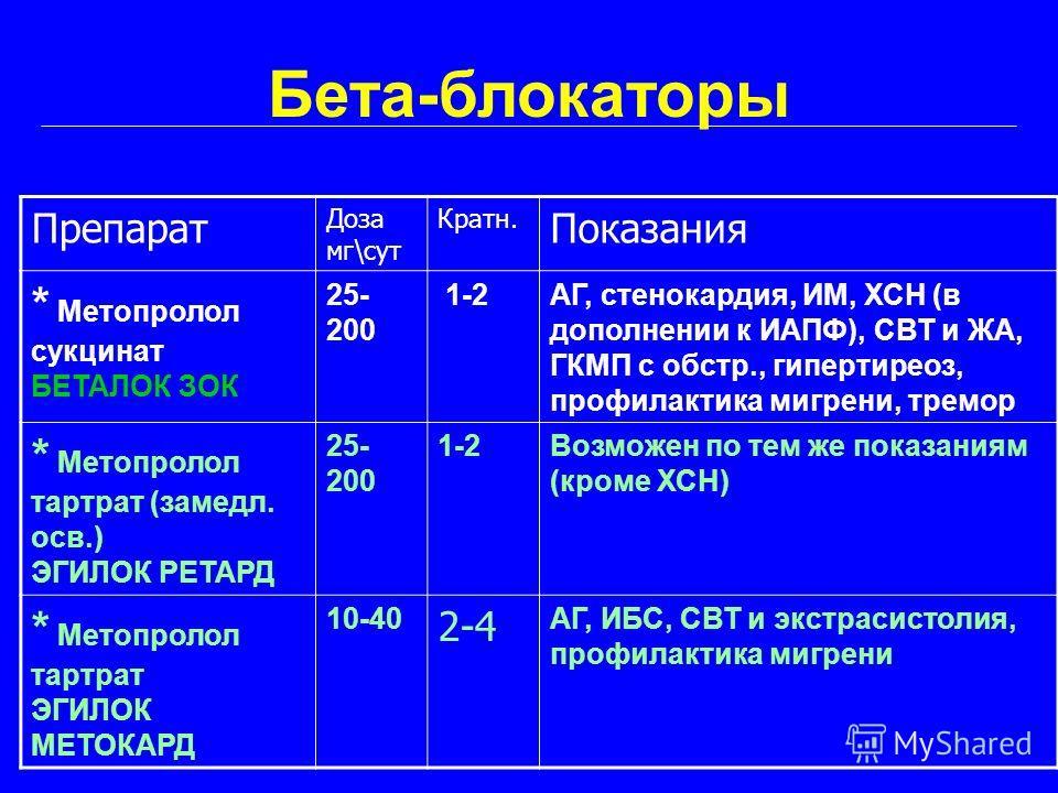 Бета-блокаторы Препарат Доза мг\сут Кратн. Показания * Метопролол сукцинат БЕТАЛОК ЗОК 25- 200 1-2АГ, стенокардия, ИМ, ХСН (в дополнении к ИАПФ), СВТ и ЖА, ГКМП с обстр., гипертиреоз, профилактика мигрени, тремор * Метопролол тартрат (замедл. осв.) Э