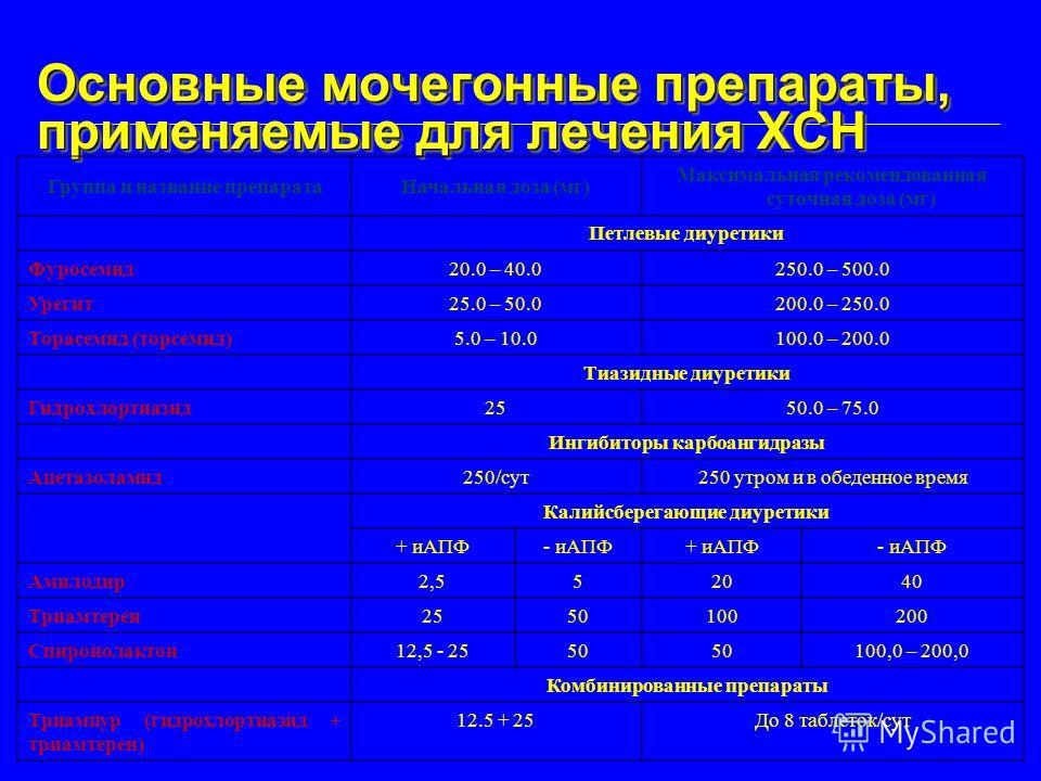 Основные мочегонные препараты, применяемые для лечения ХСН Группа и название препаратаНачальная доза (мг) Максимальная рекомендованная суточная доза (мг) Петлевые диуретики Фуросемид20.0 – 40.0250.0 – 500.0 Урегит25.0 – 50.0200.0 – 250.0 Торасемид (т