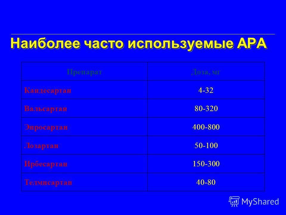 Наиболее часто используемые АРА Наиболее часто используемые АРА ПрепаратДоза, мг Кандесартан4-32 Вальсартан80-320 Эпросартан400-800 Лозартан50-100 Ирбесартан150-300 Телмисартан40-80