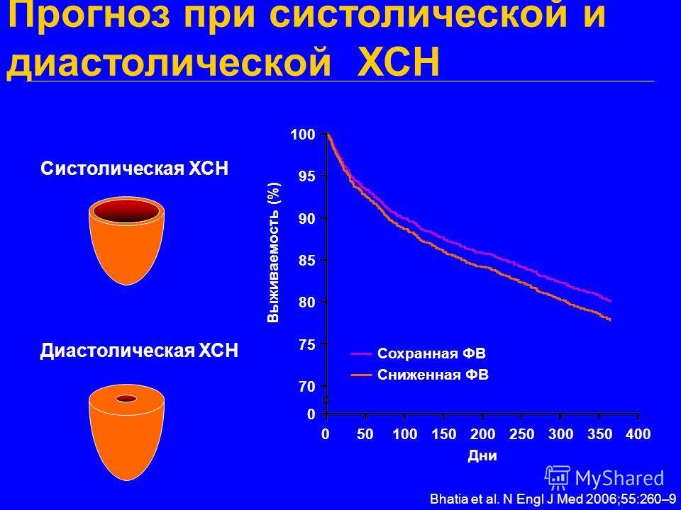 Прогноз при систолической и диастолической ХСН Систолическая ХСН Диастолическая ХСН Bhatia et al. N Engl J Med 2006;55:260–9 050100150200250300350400 100 95 90 85 80 75 70 0 Выживаемость (%) Дни Сохранная ФВ Сниженная ФВ