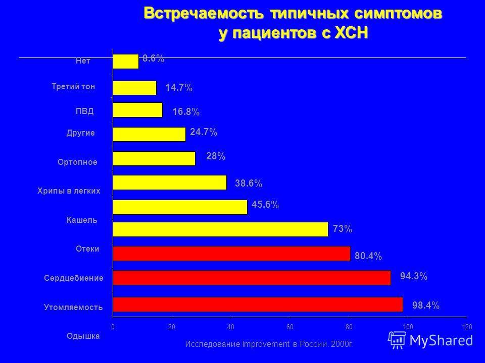 8.6% 24.7% 16.8% 38.6% 14.7% 80.4% 45.6% 94.3% 73% 28% 98.4% 020406080100120 Встречаемость типичных симптомов у пациентов с ХСН Нет Третий тон ПВД Другие Ортопное Хрипы в легких Кашель Отеки Сердцебиение Утомляемость Одышка Исследование Improvement в