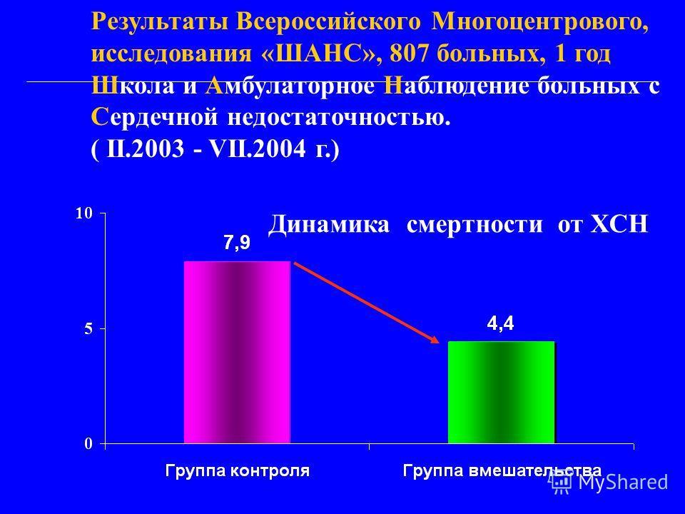 Динамика смертности от ХСН Результаты Всероссийского Многоцентрового, исследования «ШАНС», 807 больных, 1 год Школа и Амбулаторное Наблюдение больных с Сердечной недостаточностью. ( II.2003 - VII.2004 г.)