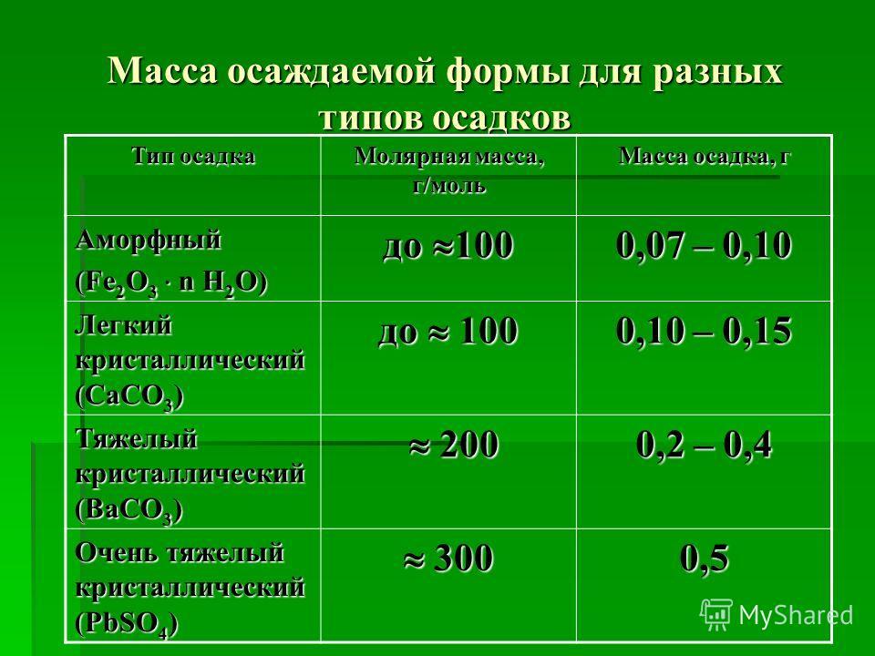 Масса осаждаемой формы для разных типов осадков Тип осадка Молярная масса, г/моль Масса осадка, г Аморфный (Fe 2 O 3 n H 2 O) до 100 0,07 – 0,10 Легкий кристаллический (CaCO 3 ) до 100 0,10 – 0,15 Тяжелый кристаллический (BaCO 3 ) 200 200 0,2 – 0,4 О