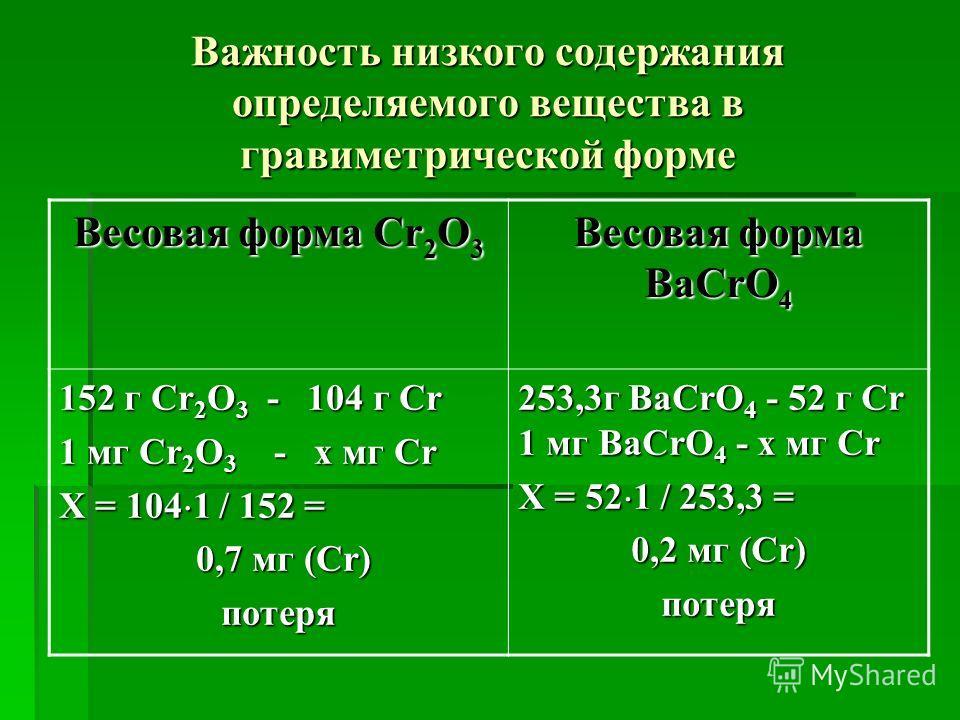 Важность низкого содержания определяемого вещества в гравиметрической форме Весовая форма Cr 2 O 3 Весовая форма BaCrO 4 152 г Cr 2 O 3 - 104 г Cr 1 мг Cr 2 O 3 - х мг Cr Х = 104 1 / 152 = 0,7 мг (Cr) 0,7 мг (Cr)потеря 253,3г BaCrO 4 - 52 г Cr 1 мг B